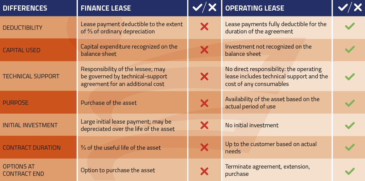 Capital Vs Operating Lease >> Ferrari Green Energy Operating Leases